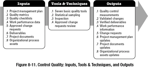 83 Control Quality A Guide To The Project Management Body Of