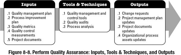 8 2 perform quality assurance   a guide to the project
