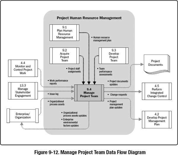 As A Result Of Managing The Project Team Change Requests Are Submitted