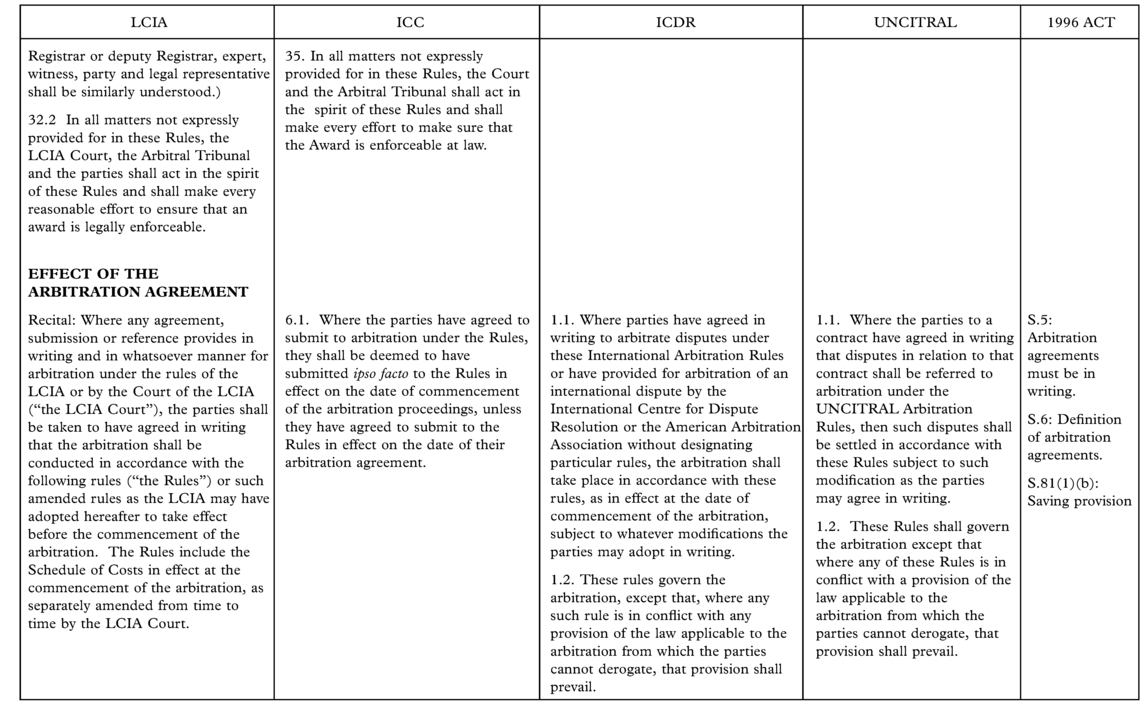 Appendix B.3 Comparison of the Rules of the LCIA, ICC, ICDR and Uncitral