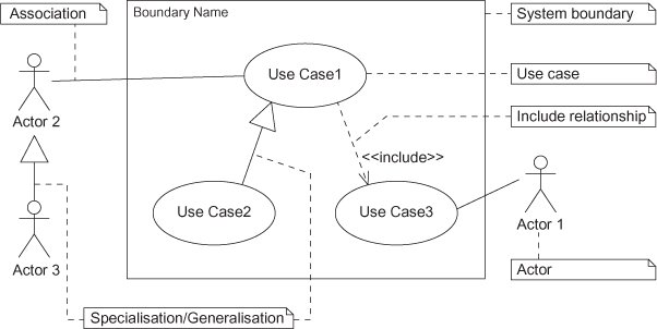 Use case diagrams a pragmatic guide to competency book figure b3 graphical symbols for elements in a use case diagram ccuart Gallery