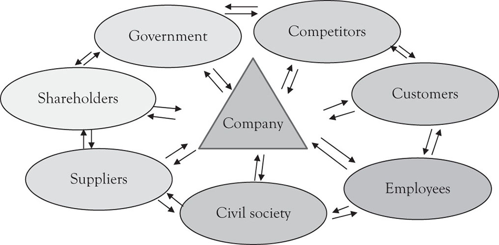 Governance and accountability a primer on corporate governance