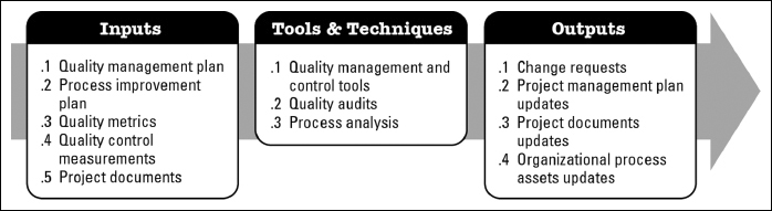 Chapter  Executing Quality Management  A UserS Manual To The
