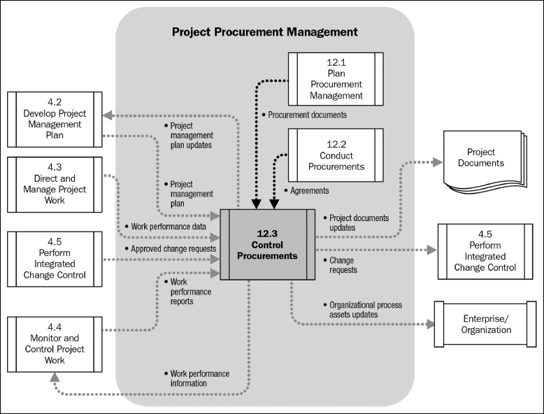 project development and control