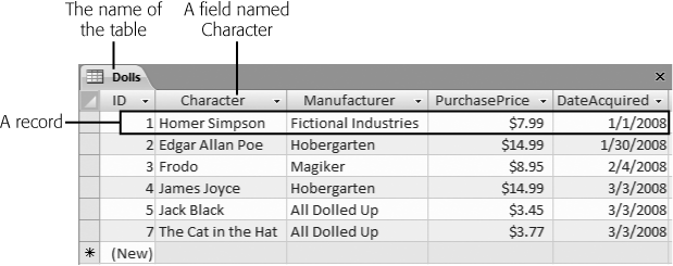 In a table, each record occupies a separate row. Each field is represented by a separate column. In this table, it's clear that you've added six bobblehead dolls. You're storing information for each doll in five fields (ID, Character, Manufacturer, PurchasePrice, and DateAcquired).