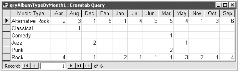 how to create a crosstab query access