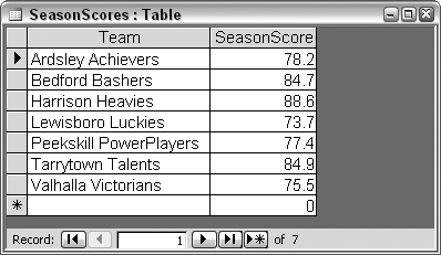 A table of teams and scores
