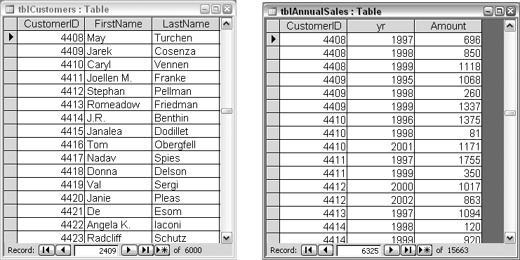 Tables of customers and annual sales