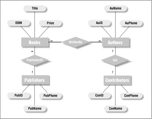 Relationships between entities access database design and the library entity relationship diagram ccuart Image collections