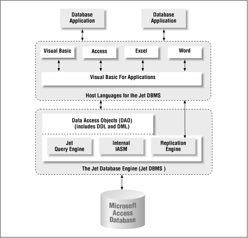 The Jet DBMS - Access Database Design and Programming, Second ...