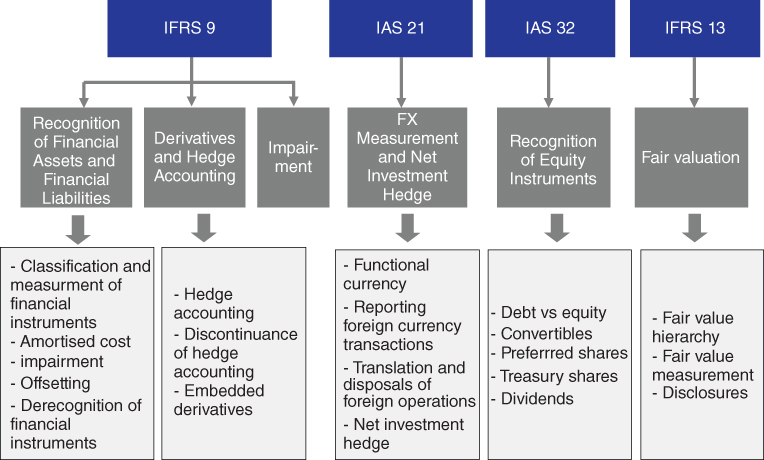 the financial instrument accounting standards have Accounting for derivative financial instruments and hedging activities in september 2000, the financial accounting standards board (fasb) accounting for financial instruments - standards, interpretations.