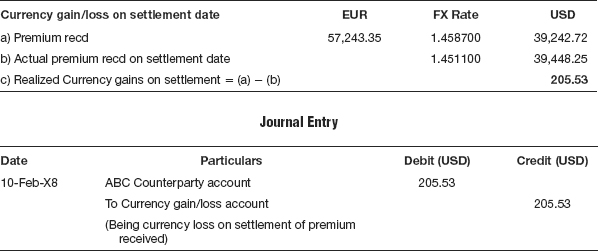 foreign currency accounting entries for investments