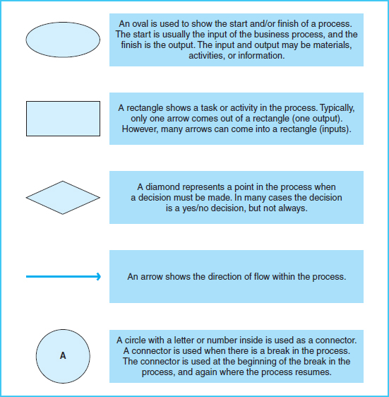 Documenting Processes And Systems Study Objective 9 Accounting