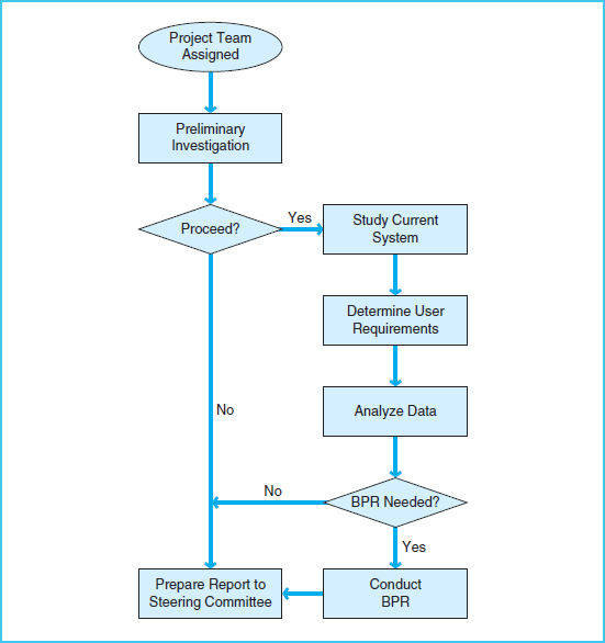 a study on accounting systems of The study of accounting information systems: essential concepts and applications 1 p a g e | 1 the study of accounting information systems: essential.