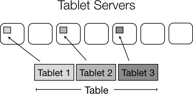 Tables are partitioned into tablets and distributed