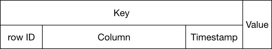 Main components of the key
