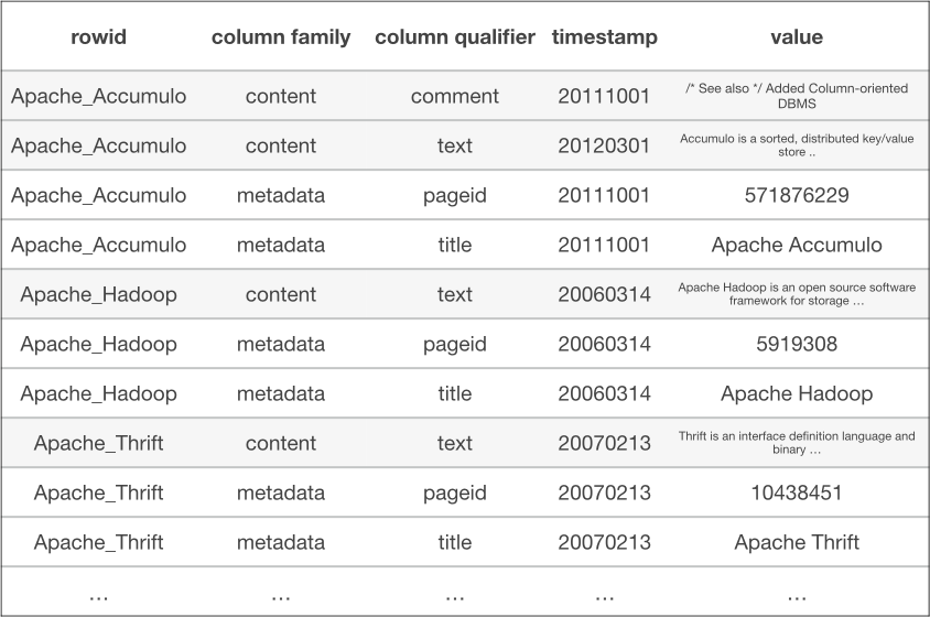 Reading over one column family still requires filtering out other column families