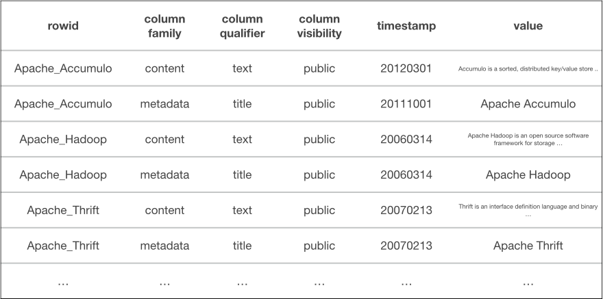View of only public data in the table