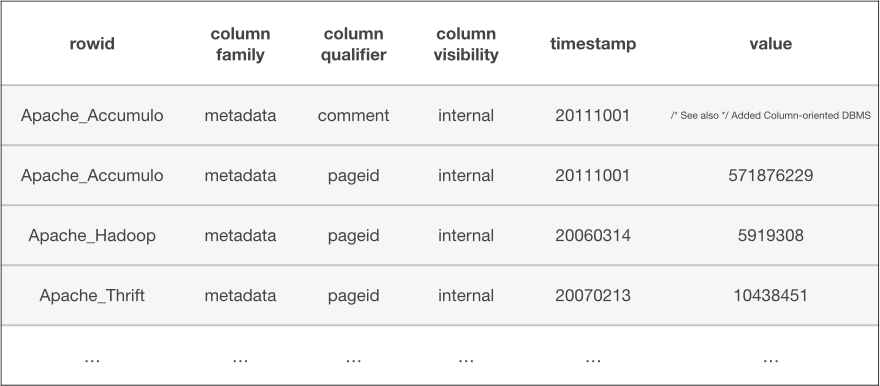 View of only internal data in the table