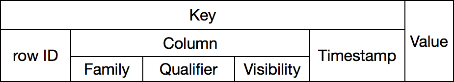 The key consists of multiple components.