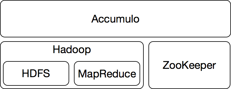 High-level Accumulo Architecture