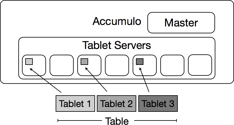 Tables are partitioned and assigned to one tablet server each.