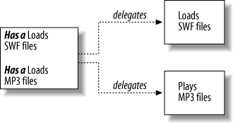Delegating to different classes