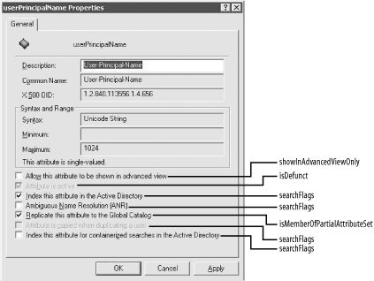 The UPN attribute as viewed by the Active Directory Schema snap-in