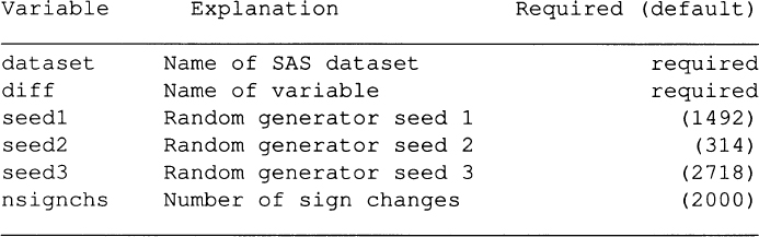 APPENDIX F: SAS MACRO FOR ADAPTIVE TEST WITH PAIRED DATA - Adaptive