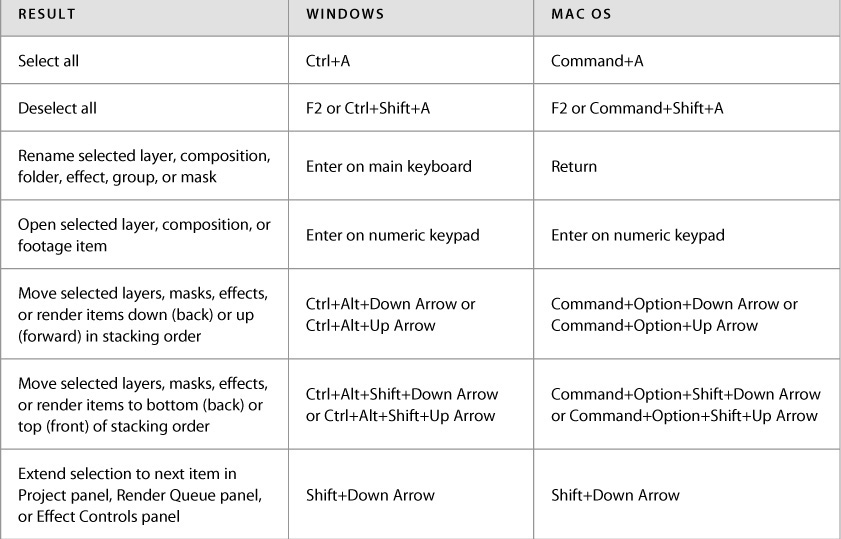 Appendix: General keyboard shortcuts - Adobe After Effects CC ...