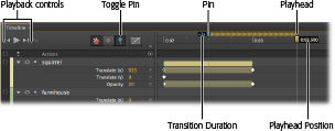 On the far left of the Timeline, you have playback controls, just like those on your iPod. The time counter numerically displays the position of the top playhead. You use the playhead and the pin to mark two points in time when you create transitions.