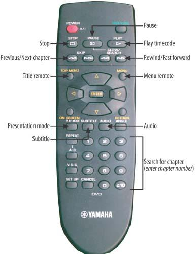 Timeline operations mapped to a DVD remote control.