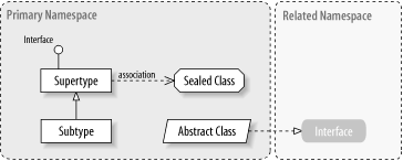 Class hierarchy notation