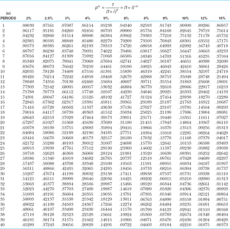 appendix pv tables of present values advanced accounting 5th