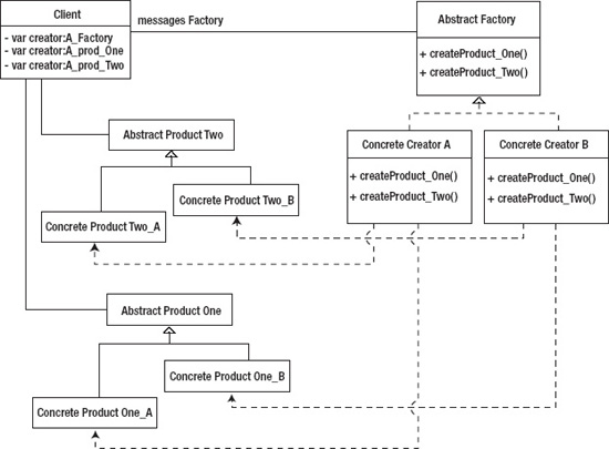 The Abstract Factory Pattern AdvancED ActionScript 44040 Design Amazing Abstract Factory Pattern