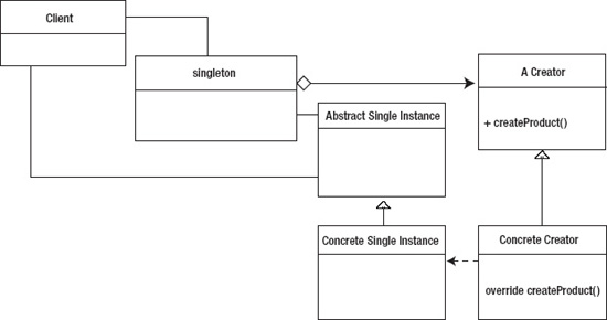 The Singleton Pattern AdvancED ActionScript 44040 Design Patterns Inspiration Singleton Pattern