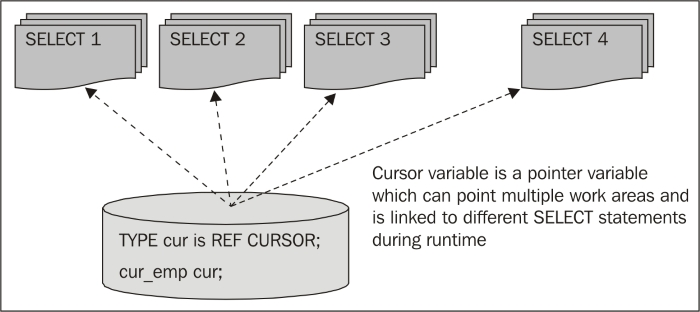 Cursor variables