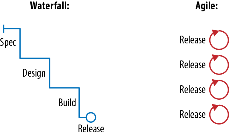Waterfall (left) involves multiple handoffs between specialized teams, leading to a single highly planned release. Agile (right) involves a cross-functional team releasing more frequently, gathering feedback, and adjusting course as needed.