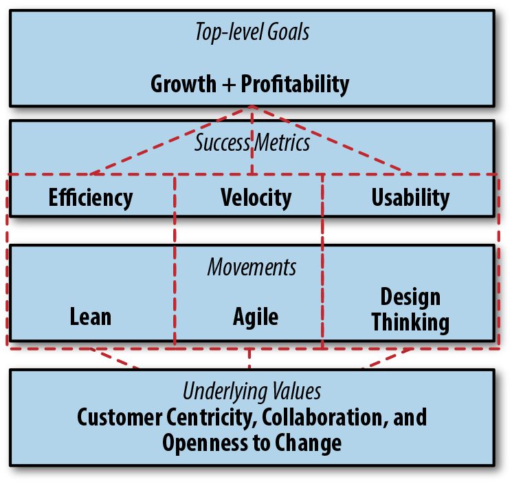 Agile and adjacent movements mapped to the success metrics against which they are commonly measured. This can be a helpful diagnostic for understanding an organization's perceived priorities.