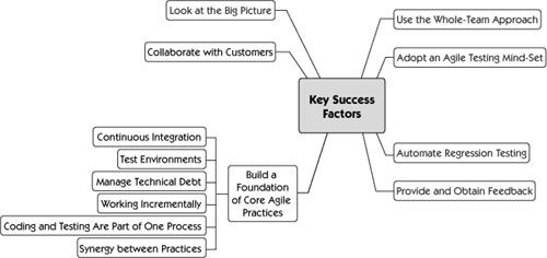 chapter 21 key success factors agile testing a practical guide