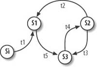 Generic finite state machine diagram