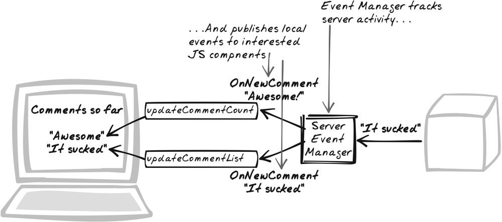 Distributed Events