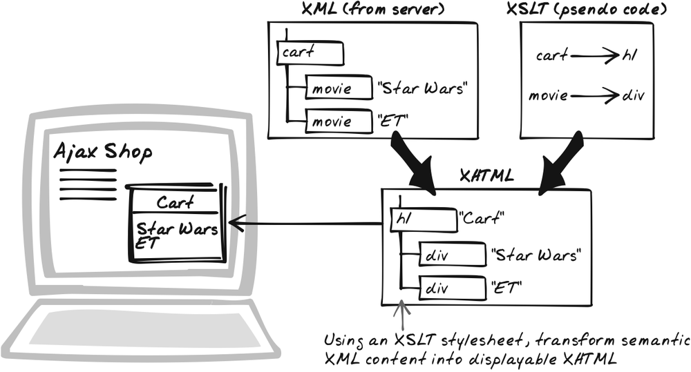 Browser-Side XSLT