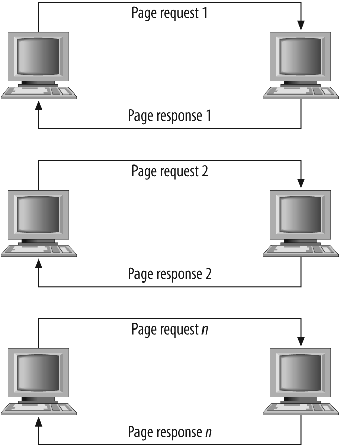 The flow of a typical interaction on the Web in 2000