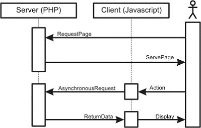Generic sequence diagram for a typical Ajax application