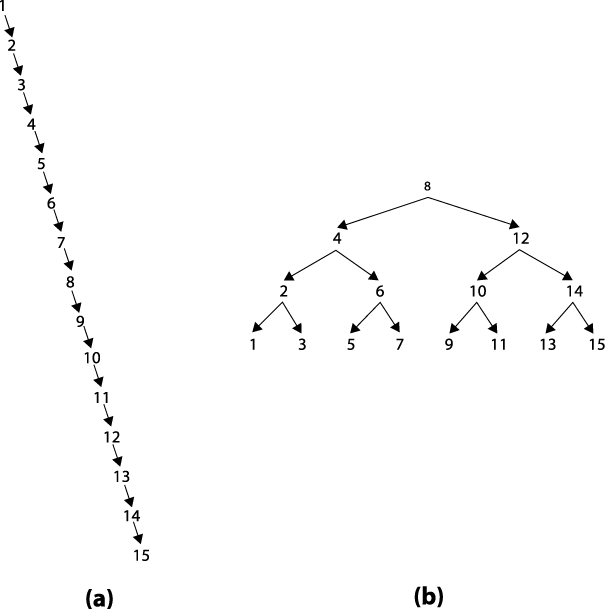 Constructing two sample binary trees
