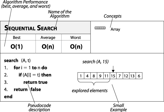 Sequential Search fact sheet