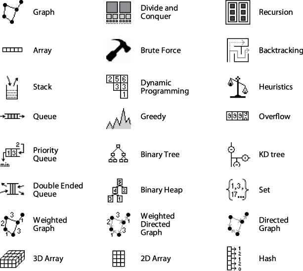 Glyphs for identifying algorithmic concepts