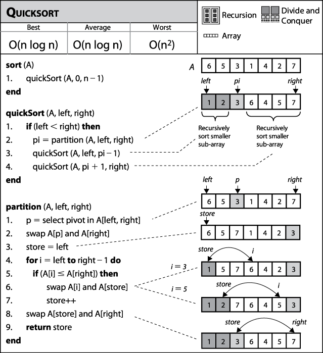 Quicksort fact sheet