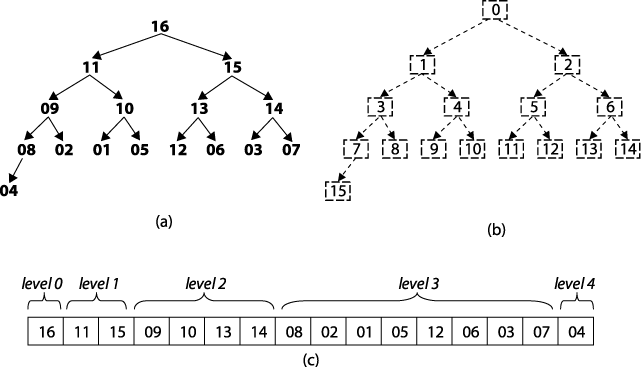 (a) Sample heap of 16 unique elements; (b) labels of these elements; (c) heap stored in an array